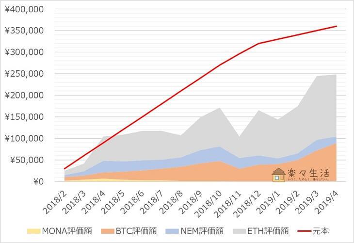 「コイン積立」運用成績推移(2019年4月)