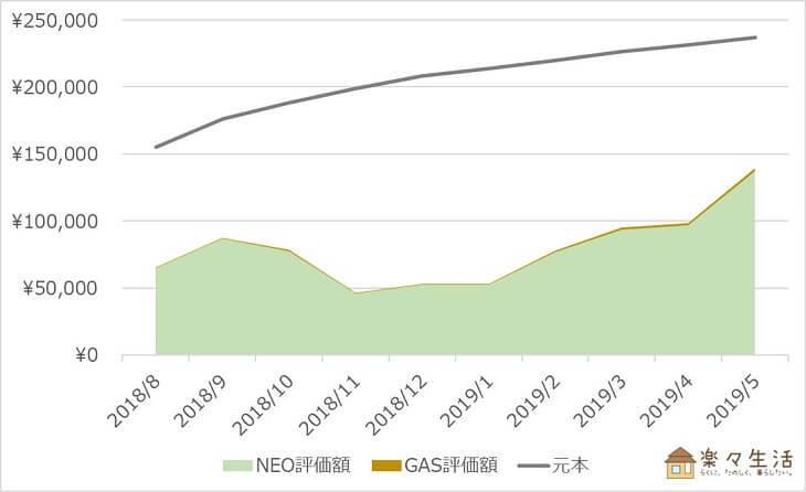 NEO・GAS資産評価額の推移(~2019/5)