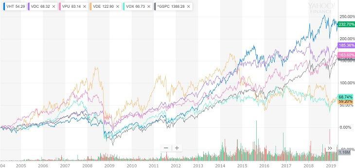 2004年~2019年のパフォーマンス比較