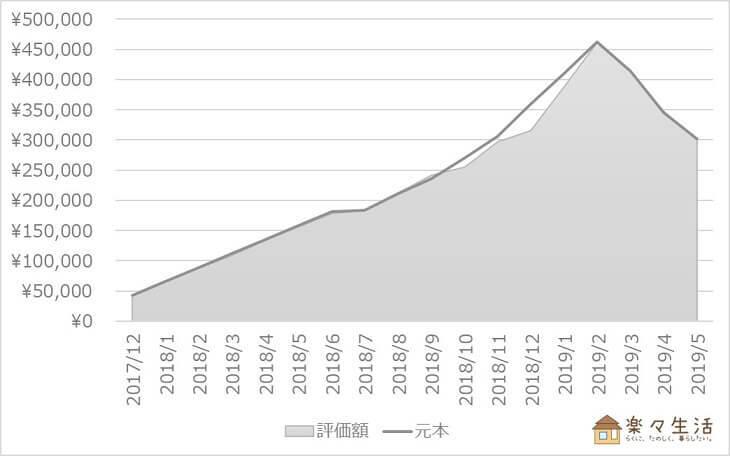 投資信託の資産評価額推移(~2019/05)