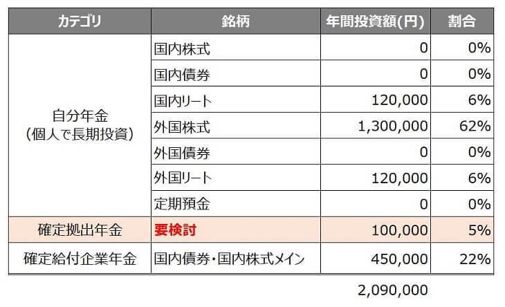 1年あたりの年金向け投資額(2019/5時点)