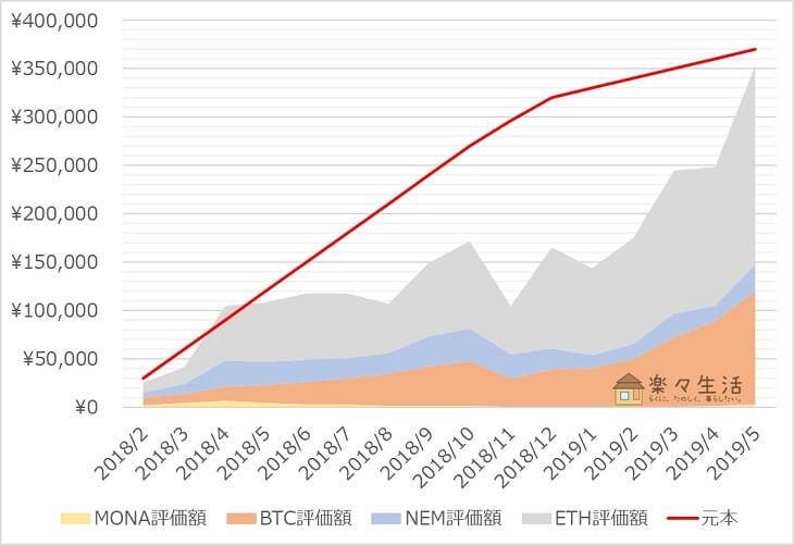「コイン積立」運用成績推移(2019年5月)