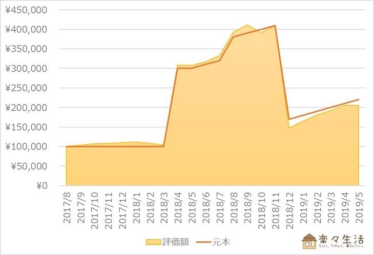 楽ラップ資産評価額の推移(~2019年5月)