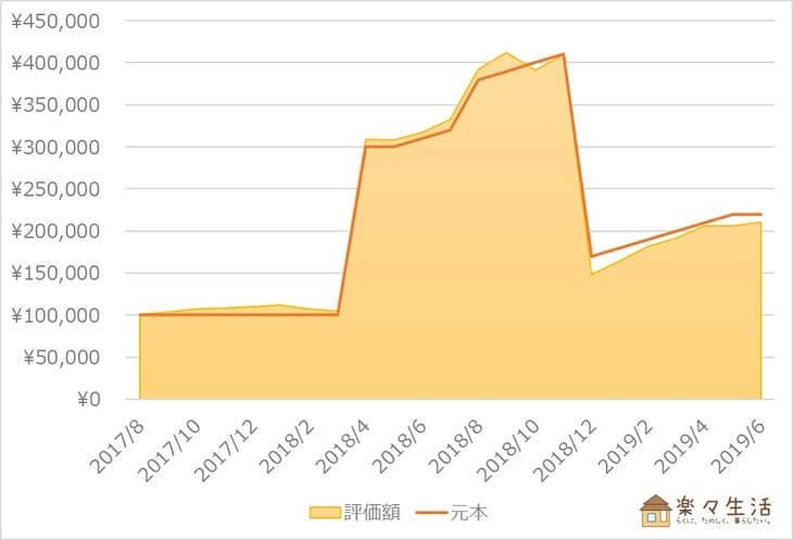 楽ラップ資産評価額の推移(~2019年6月)