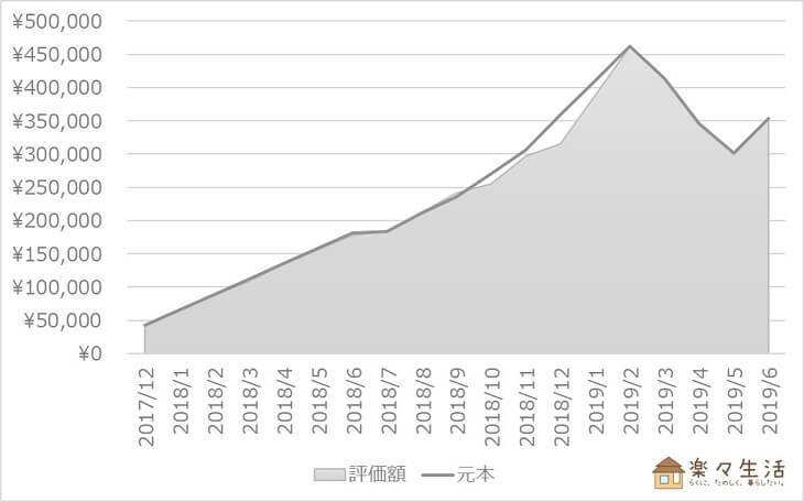 投資信託の資産評価額推移(~2019/06)