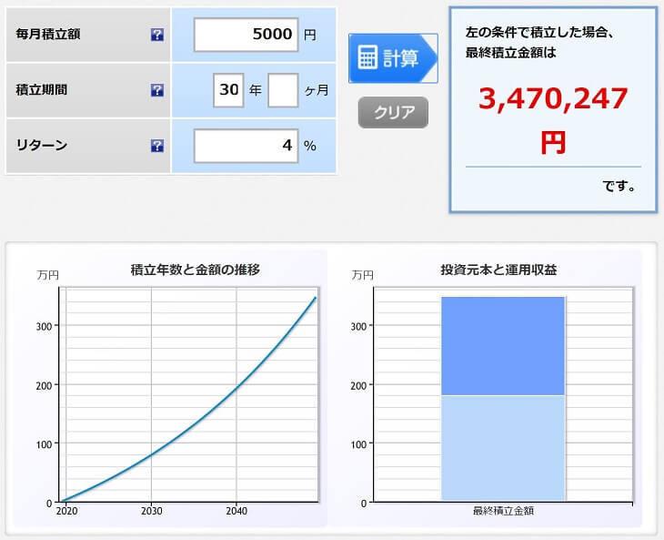 積立シミュレーション(毎月5,000円、30年、リターン4%)