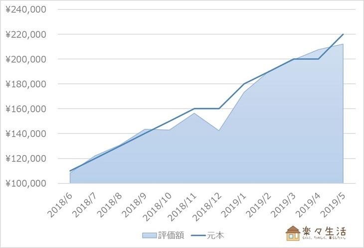 ウェルスナビ資産評価額の推移(~2019/5)