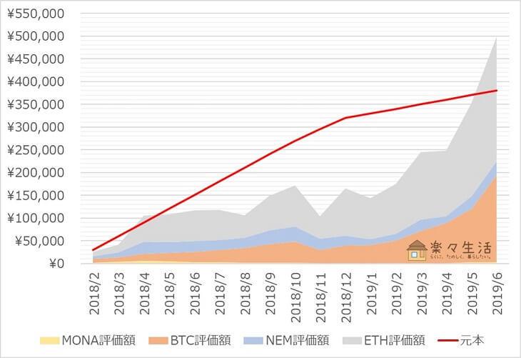 「コイン積立」運用成績推移(2019年6月)