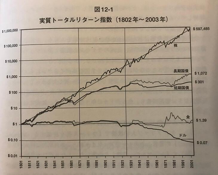 1802年~2003年の実質トータルリターン(引用:株式投資の未来)