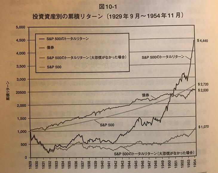 投資資産別の累積リターン(引用:株式投資の未来)