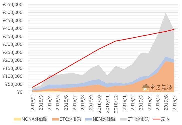 「コイン積立」運用成績推移(2019年7月)
