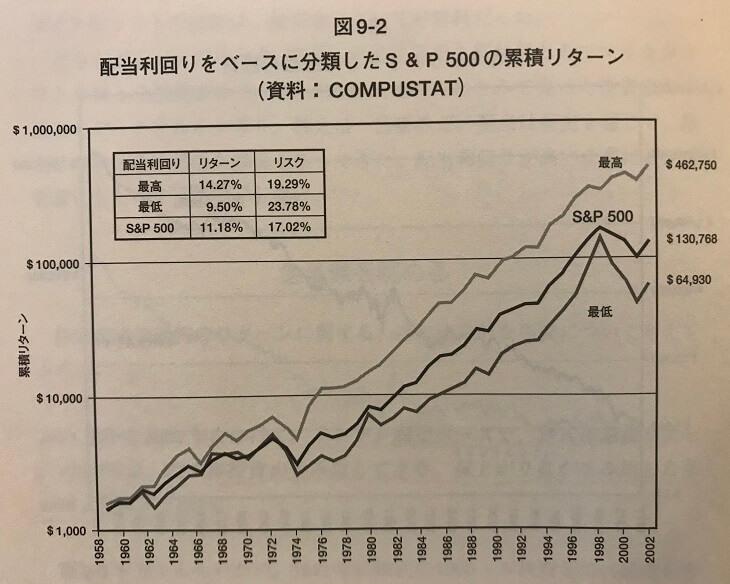 配当利回りをベースに分類したS&P500の累積リターン(引用:株式投資の未来)