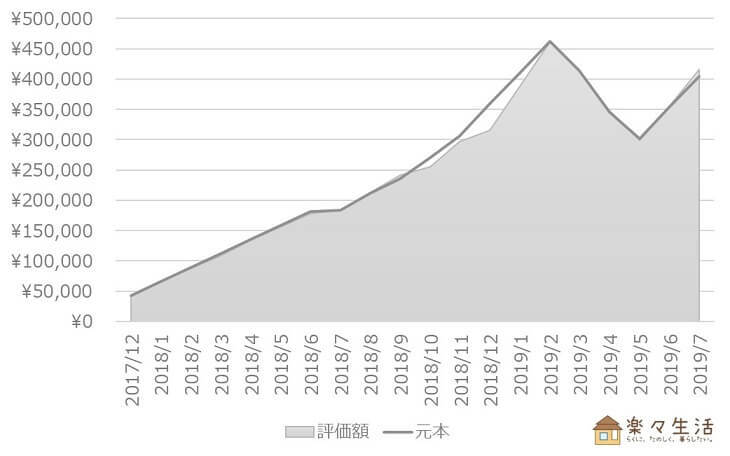 投資信託の資産評価額推移(~2019/7)