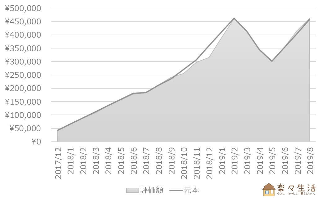 投資信託の資産評価額推移(~2019/8)