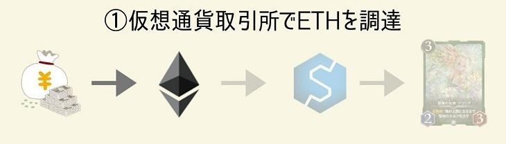 ①日本円でETH(イーサリアム)を買う
