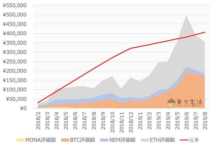 「コイン積立」運用成績推移(2019年8月)