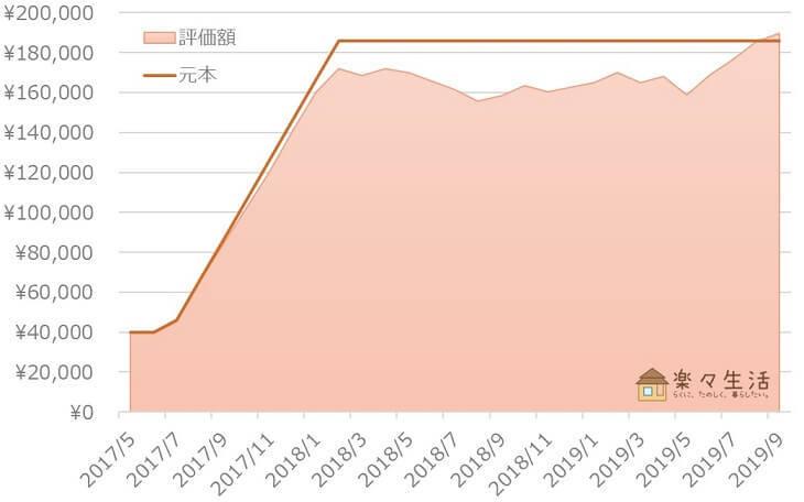 金・銀・プラチナ積立の成績グラフ