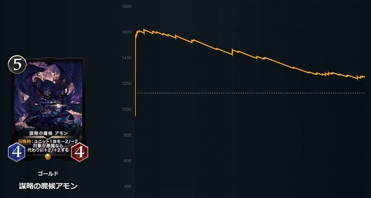 謀略の魔候アモンの価格チャート