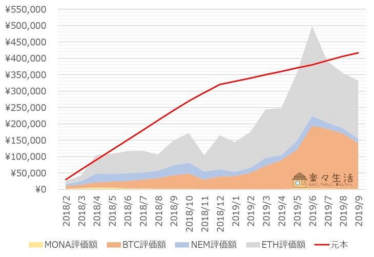 「コイン積立」運用成績推移(2019年9月)