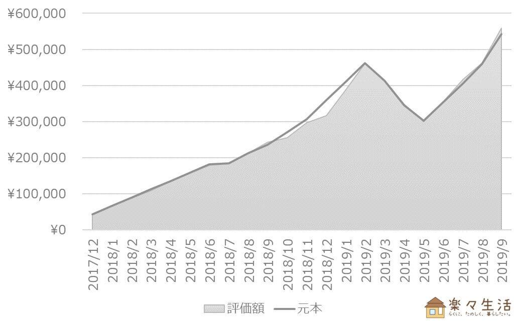 投資信託の資産評価額推移(~2019/9)