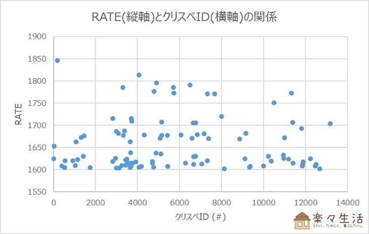ランクバトル分析③:RATEとクリスぺIDの関係