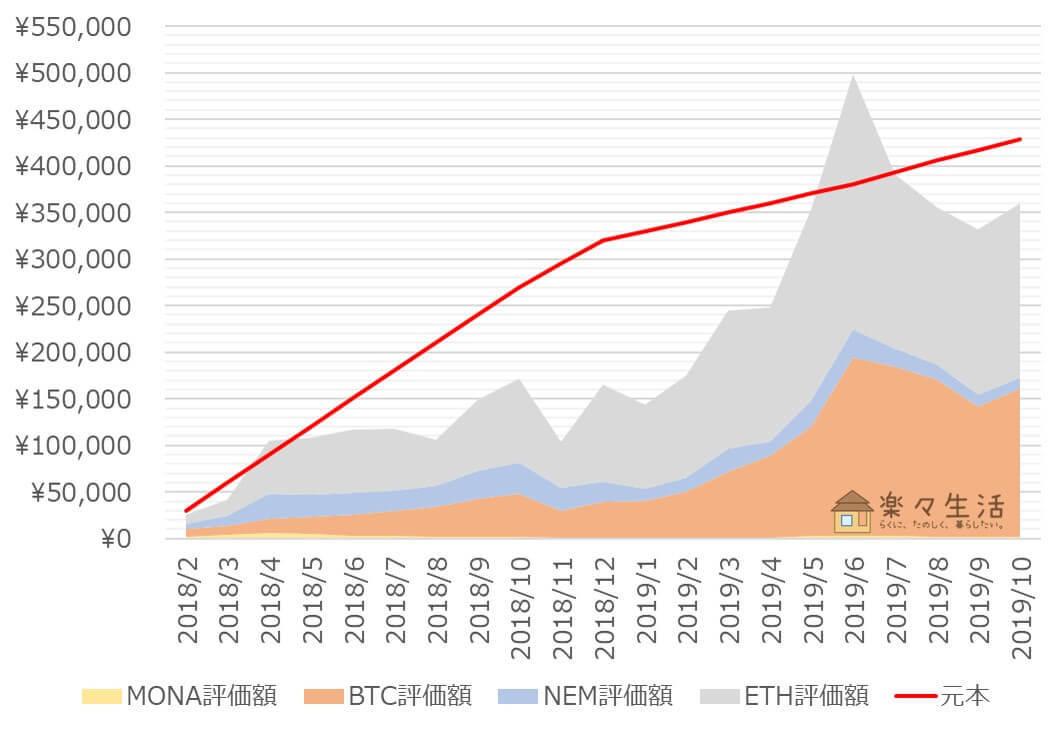 「コイン積立」運用成績推移(2019年10月)