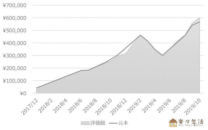 投資信託の資産評価額推移(~2019/10)