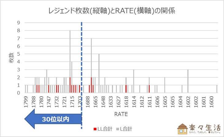 ランクバトル分析④:トップ100のレジェンド保有枚数