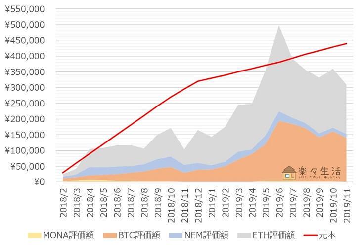 「コイン積立」運用成績推移(2019年11月)