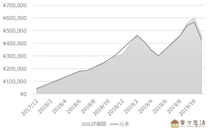 投資信託の資産評価額推移(~2019/11)