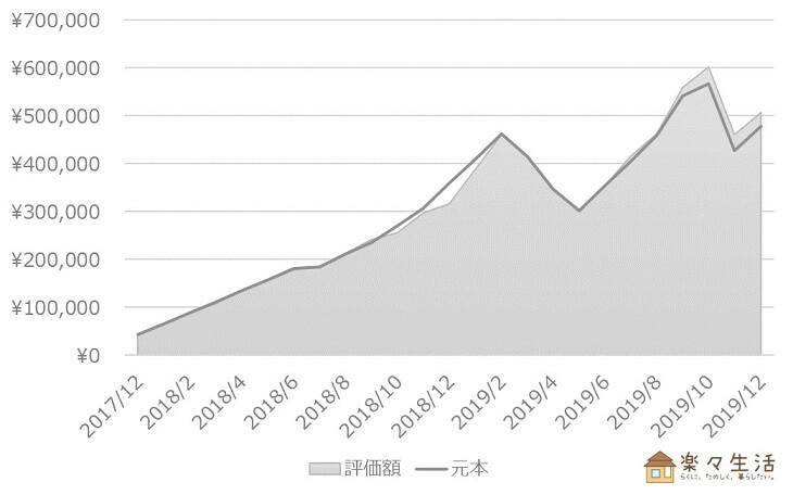 投資信託の資産評価額推移(~2019/12)