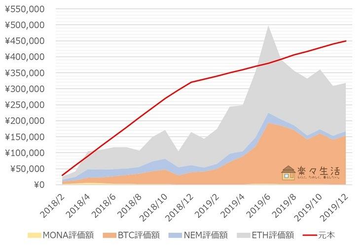 「コイン積立」運用成績推移(2019年12月)