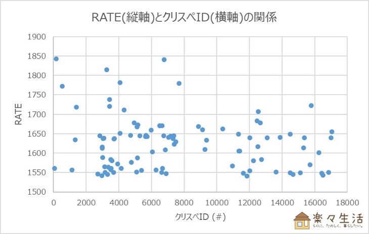 RATEとクリスぺIDの関係