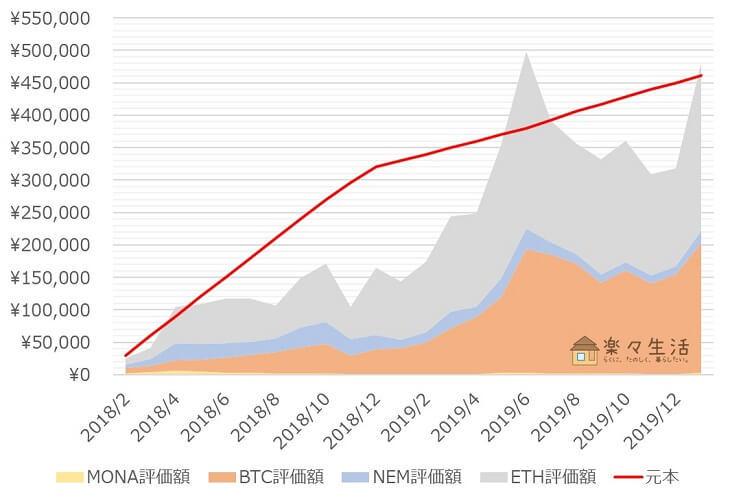 「コイン積立」運用成績推移(2020年1月)