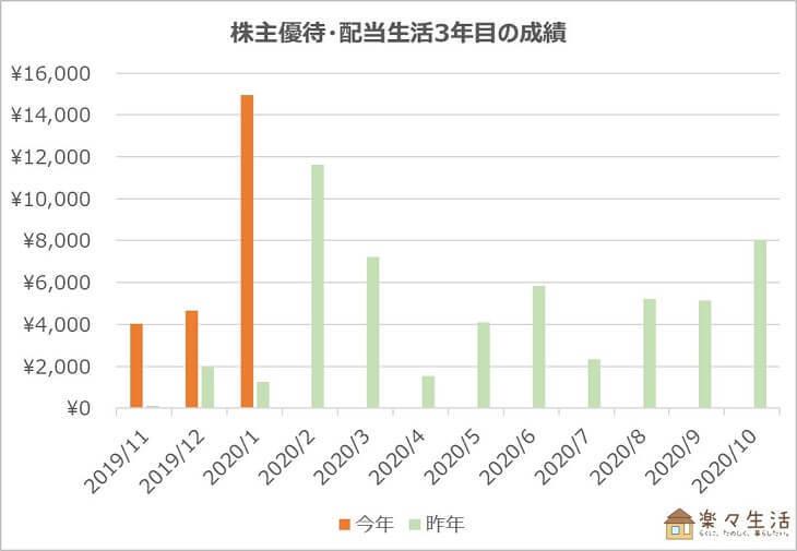 株主優待・配当生活3年目の成績