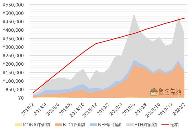 「コイン積立」運用成績推移(2020年2月)