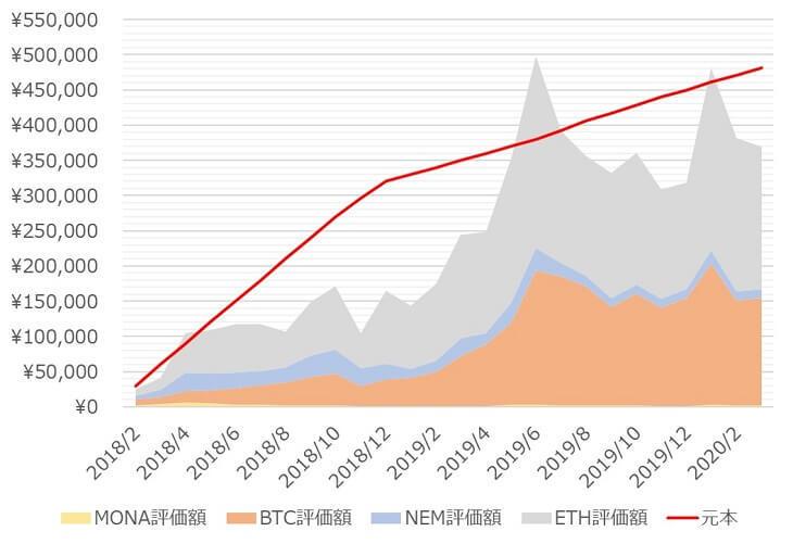 「コイン積立」運用成績推移(2020年3月)