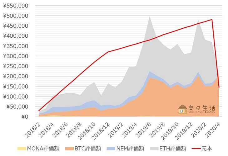 「コイン積立」運用成績推移(2020年4月)