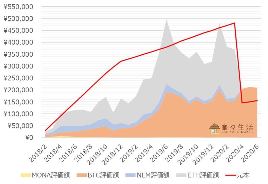「コイン積立」運用成績推移(2020年6月)