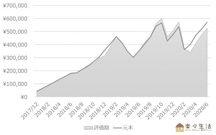 投資信託の資産評価額推移