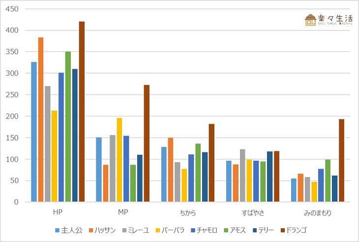 ドラクエ6ステータス比較