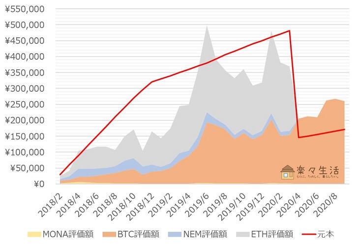 「コイン積立」運用成績推移(2020年9月)