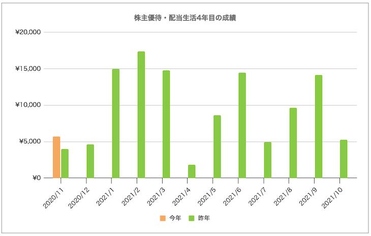株主優待・配当生活4年目の成績