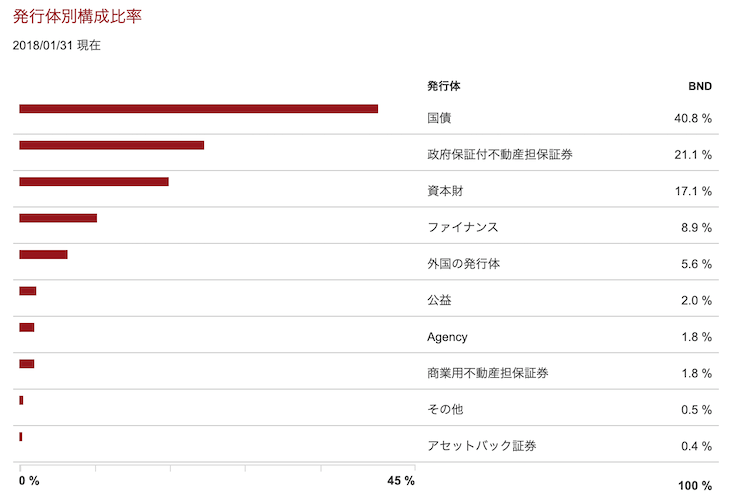 発行体別構成比率(2018年1月時点)