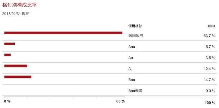 格付け別構成比率(2018年1月時点)