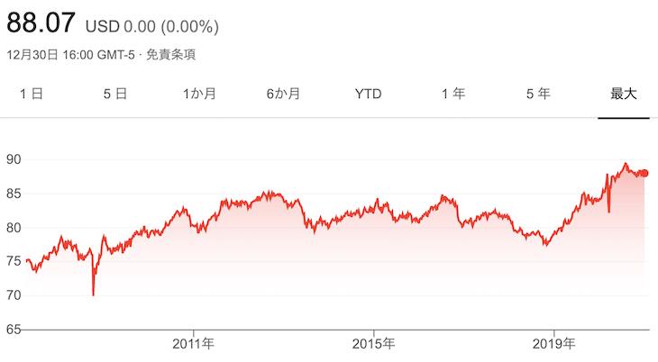 BNDチャート(~2020年12月31日)