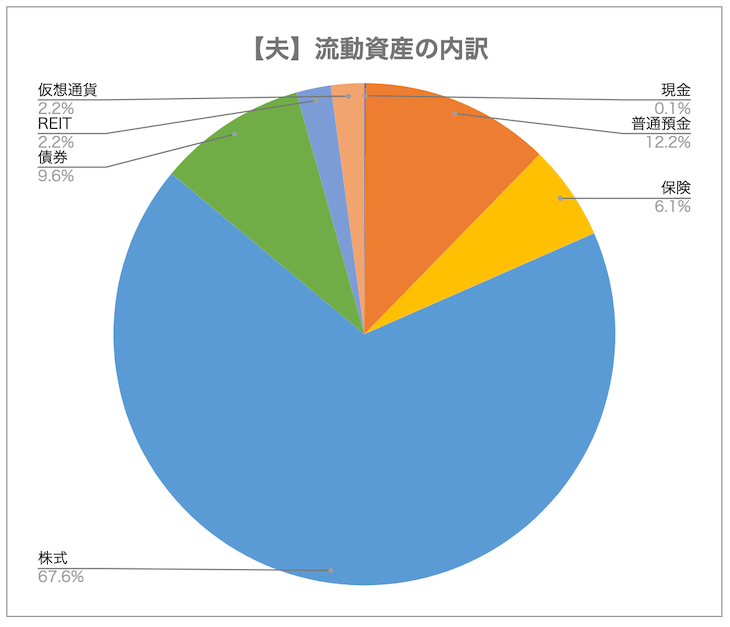 【夫】流動資産の内訳