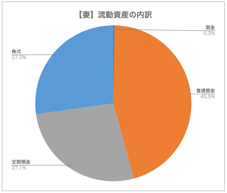 【妻】流動資産の内訳