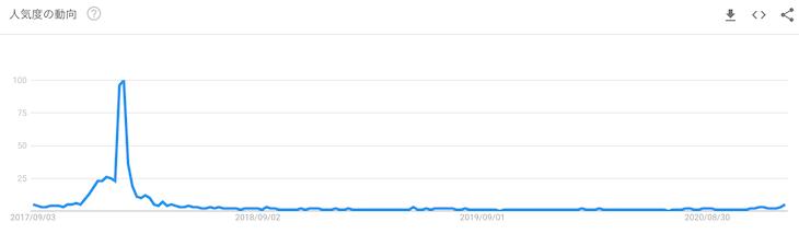 検索キーワード「コインチェック」の人気度