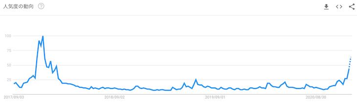 検索キーワード「Bitcoin」の人気度